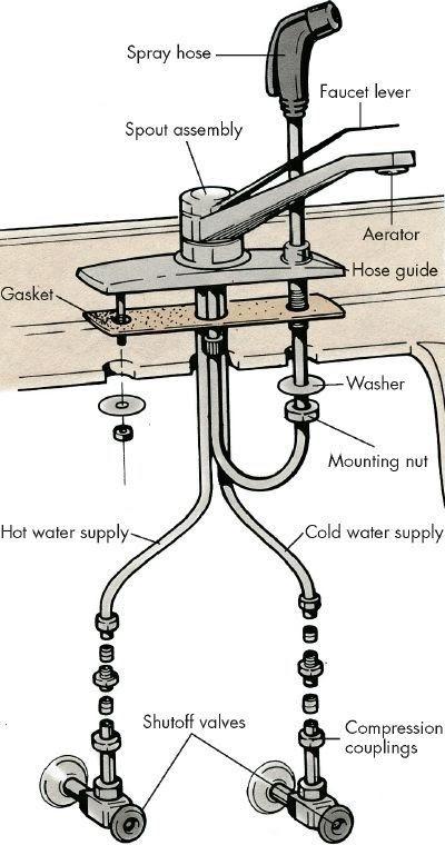 fixture-shutoff-valve