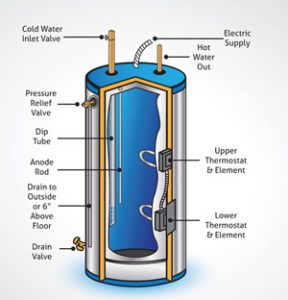 water heater test for iron, manganese