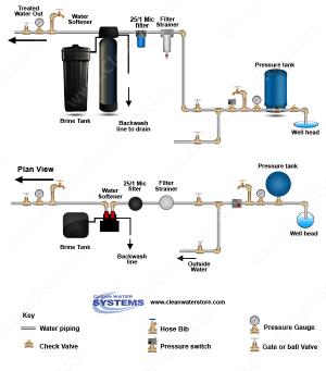 Well Water Diagram |Pre Filter > Softener > Big Blue