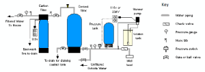 How To Use Chlorination Systems for Well & Spring Water  Residential Well Water Treatment, Iron