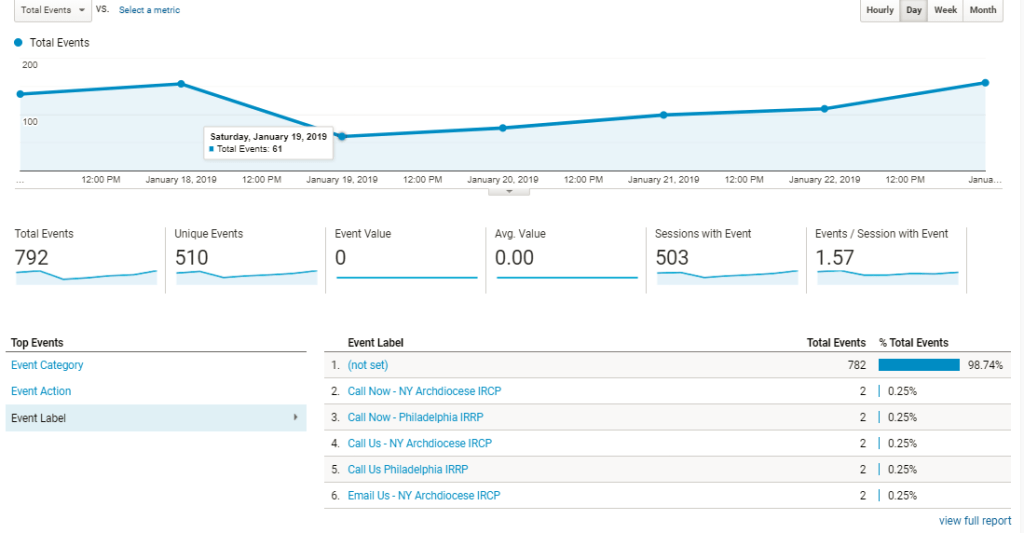 Google Analytics Event Reports