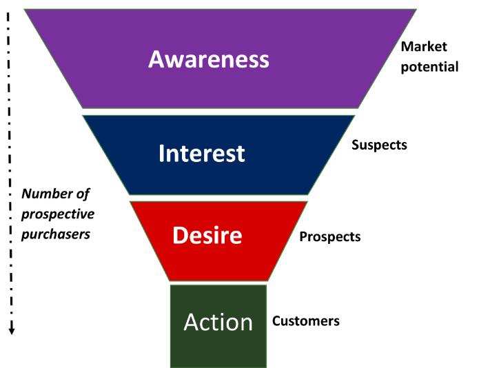 Smart Goals Marketing Funnel