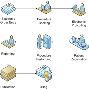 RIS > Overview > Workflow Model