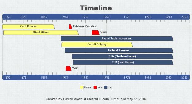 Cecil Rhoads timeline