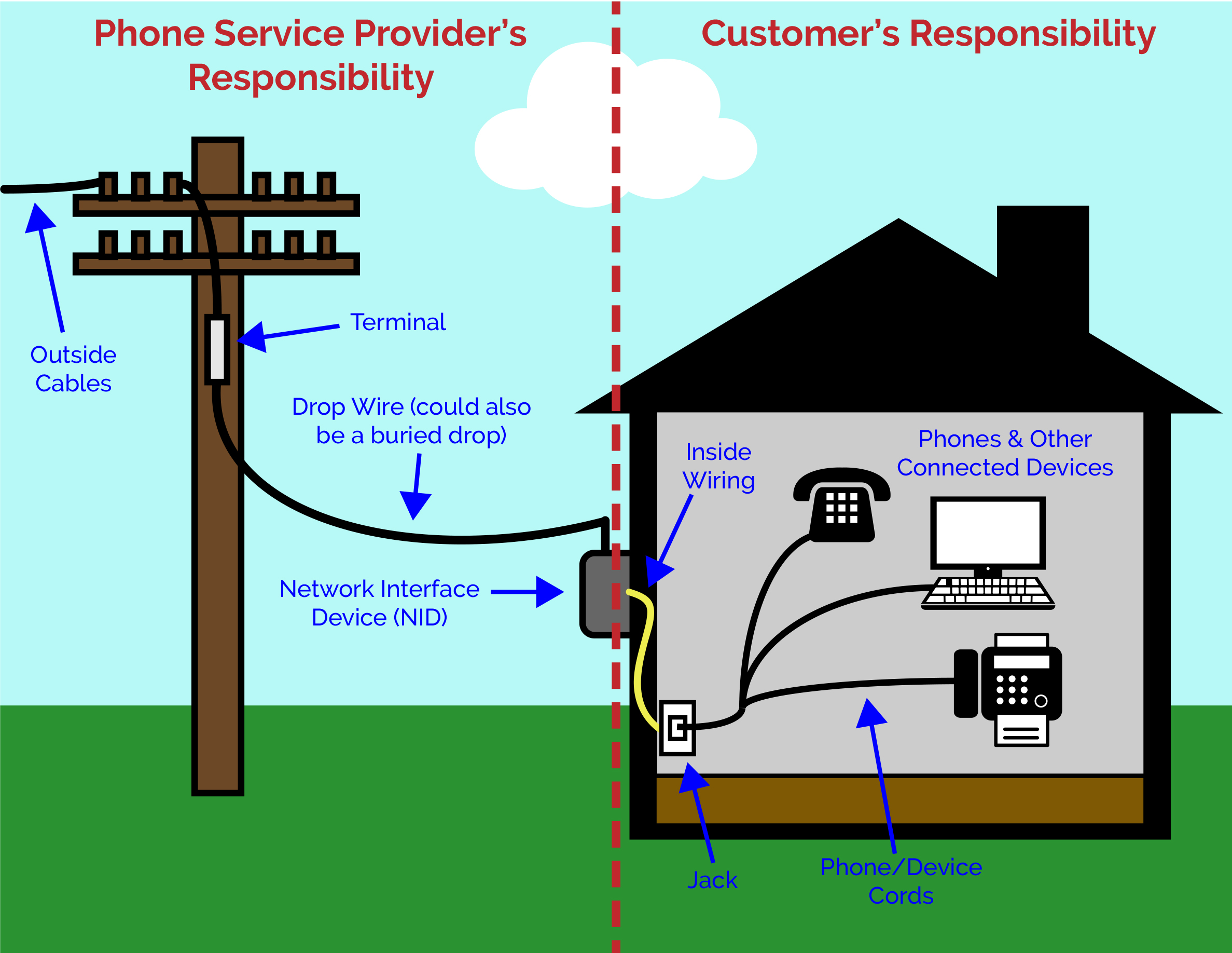 Telephone Interface Box Wiring Diagram Outside