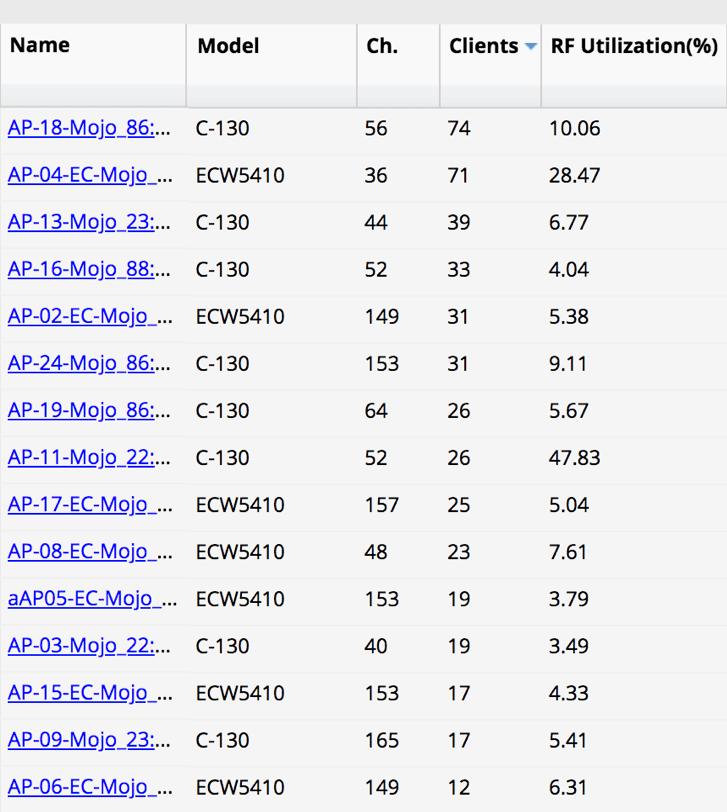 List of vendor AP interoperability in the Mojo Networks cloud dashboard.