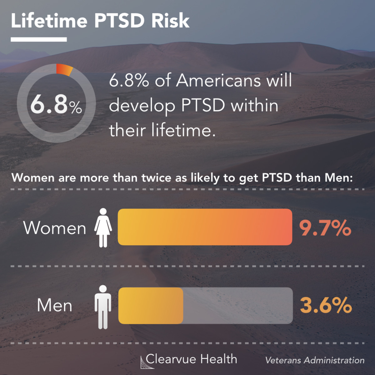 Ptsd Statistics By Combat Exposure And By Gender