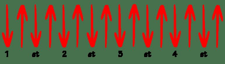 débit rythmique rapide guitare