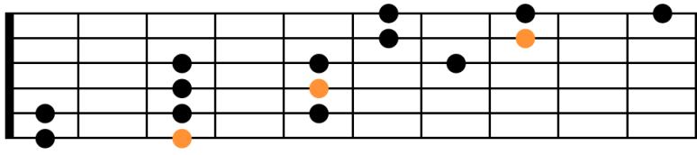Connaître toutes pentatonique extension gamme schéma guitare
