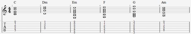 comment composer guitare méthode sans solfège théorie facile cours leçon