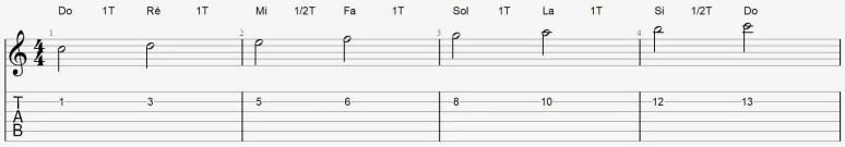 gamme de Do majeur à la guitare