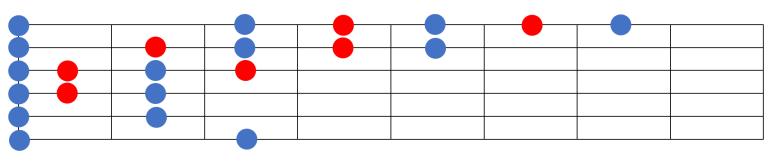 improvisation blues pentaonique solo blue notes apprendre cours tuto facile guitare penta
