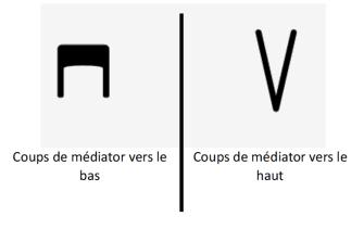 Aller-retour médiator symbole signification cours de guitare