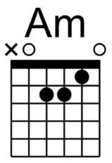 Cours de guitare débutant accord La mineur Am