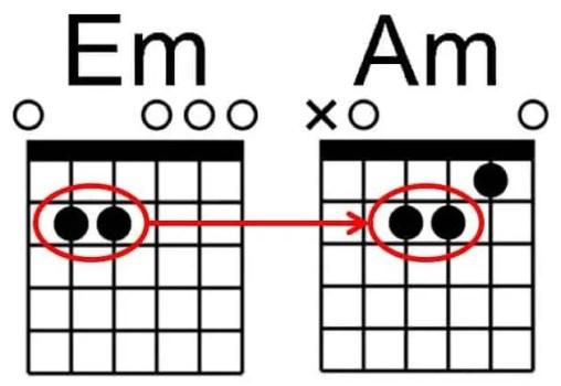 Débutant guitare comment passer d'un accord à un autre