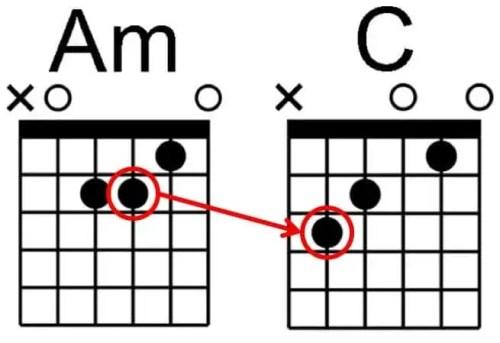 Débuter la guitare passage du Am au C cours changement accord rapide leçon