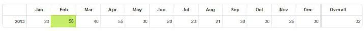 Nombre moyen de visites par jour par mois
