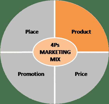 Create great lead-gen campaigns