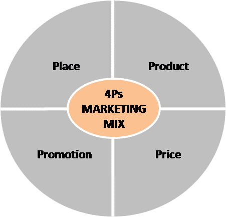 Understanding the Marketing Mix Concept - 4Ps Marketing Mix