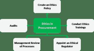 Ethics in procurement