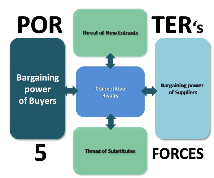 Bargaining Power Of Buyers Porters Five Forces Model