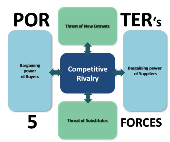 porters five competive forces