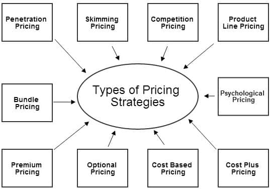 Marketing Mix Pricing In Four Ps