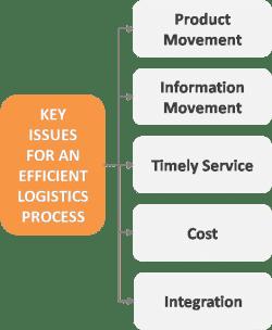 Logistics - key issues