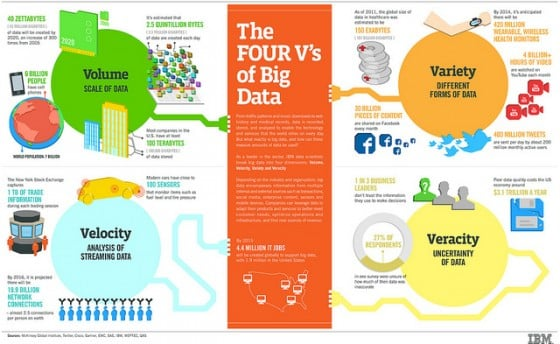 The 4 Vs of Big Data