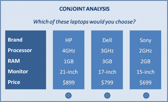 Conjoint Analysis What Why And How