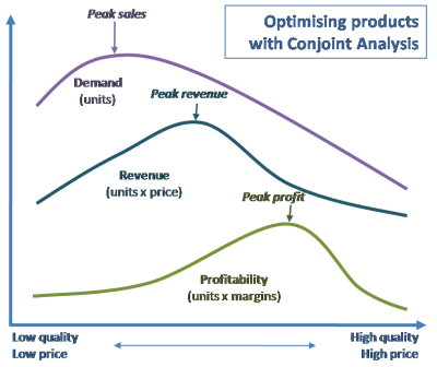 Optimising products with conjoint analysis