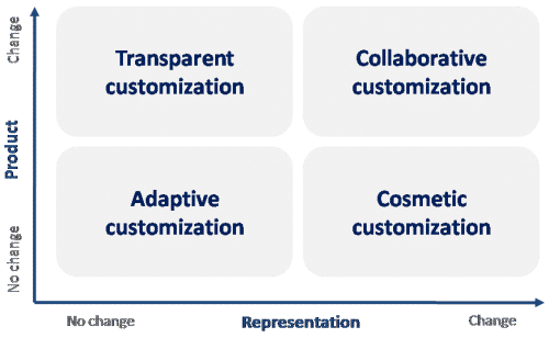 Mass Customization What Why How And Examples