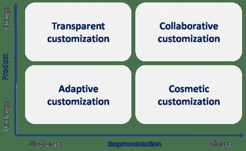approaches to mass customization