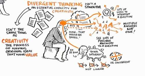 Idea Generation Divergent Vs Convergent Thinking