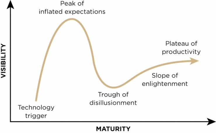 Everything you need to know about Gartner's Hype Cycle