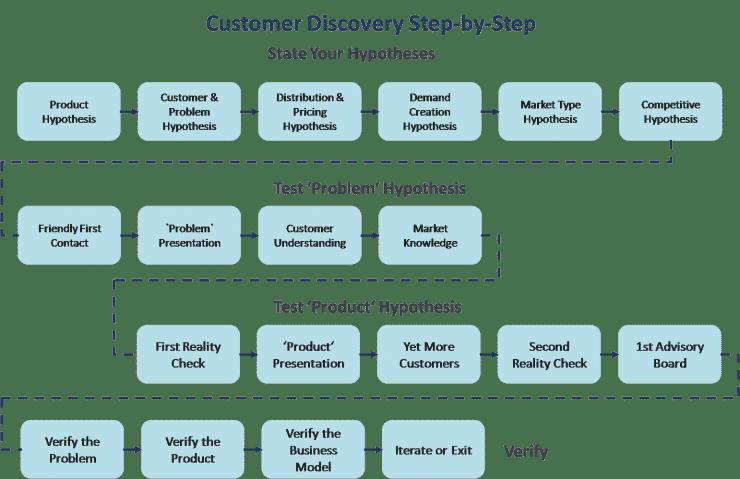 Customer Development: Understanding Customer Discovery