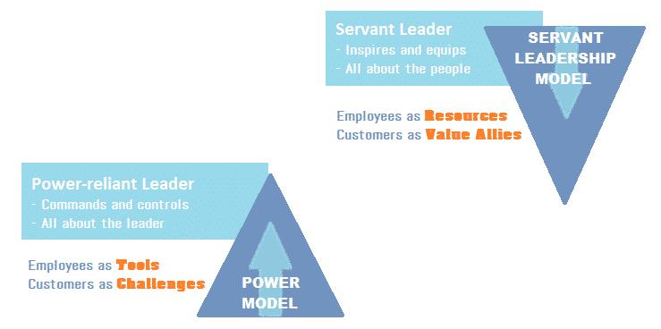 Servant leadership model