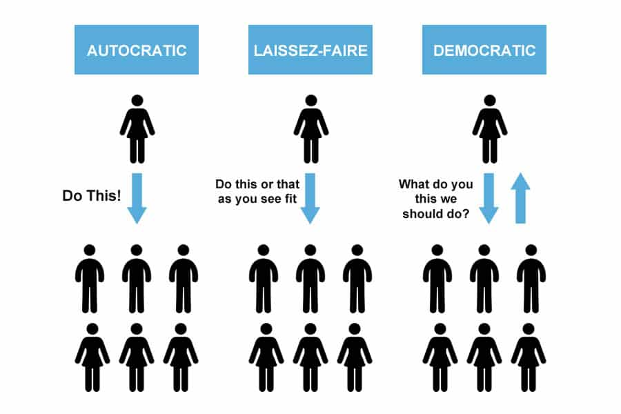 leadership style autocratic democratic laissez faire A definition and illustration of democratic  leadership from autocratic and laissez-faire styles,  the foremen's clubs relied upon a democratic style of.