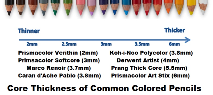 The range of thickness of some common brands of colored pencils. This chart ranges from the super thin 2mm Prismacolor Verithin to the very thick Prismacolor Art Stix (6mm).