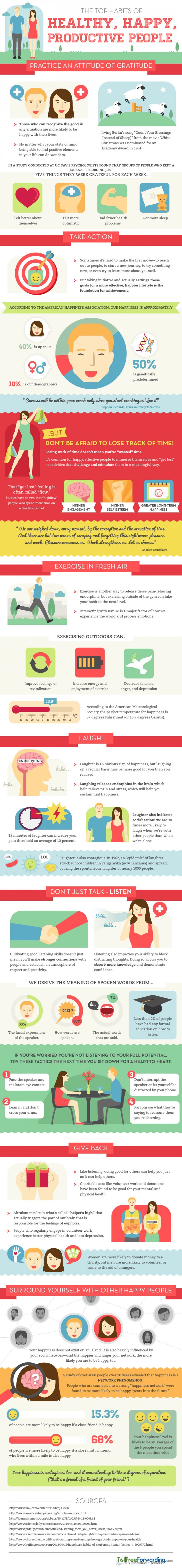 The Top Habits of Healthy, Happy, Productive People: Want to be healthier this year? Happier? More productive? This informative infographic has tips to help you achieve all three! Now set some goals!