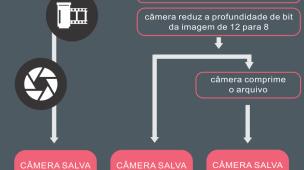 Por que Você Deve Fotografar em RAW – Guia Definitivo