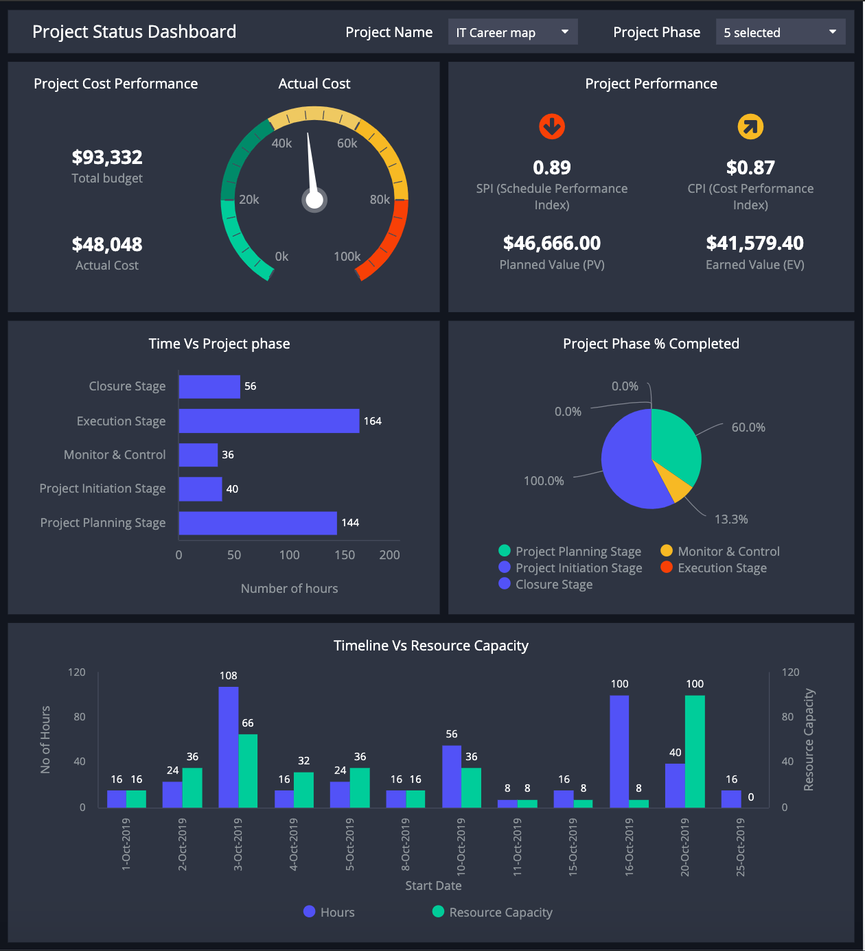 Dashboard Templates For Project Management ClicData