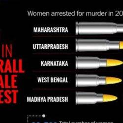 Criminal Women Rate