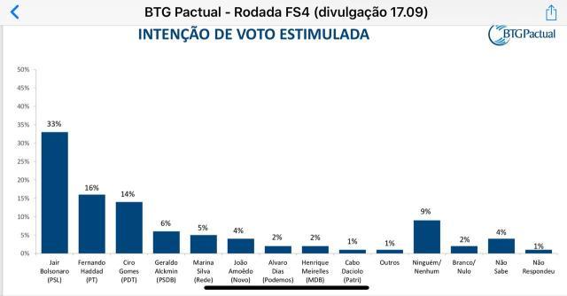 btg - Bolsonaro sobe para 33% e Haddad salta para 16% em nova pesquisa BTG/FSB