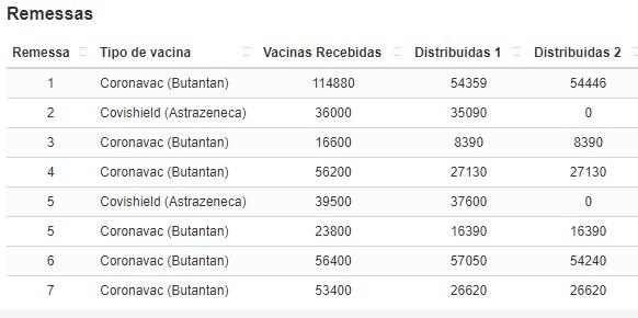 1 - NOTÍCIA BOA! Paraíba deve receber 150 mil doses da CoronaVac nos próximos dias
