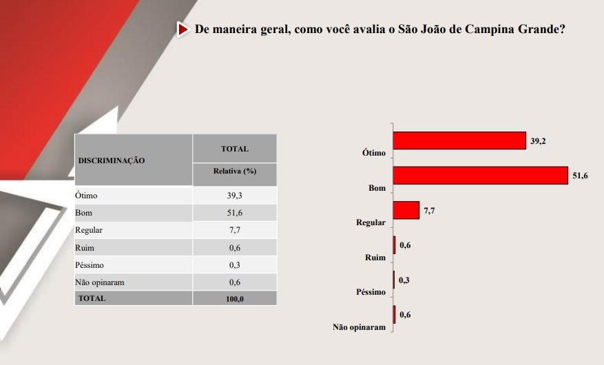pesquisa - A NOVIDADE NO SÃO JOÃO: Monitoramento por câmeras em Campina Grande é aprovado por 95,7% de entrevistados; veja pesquisa completa