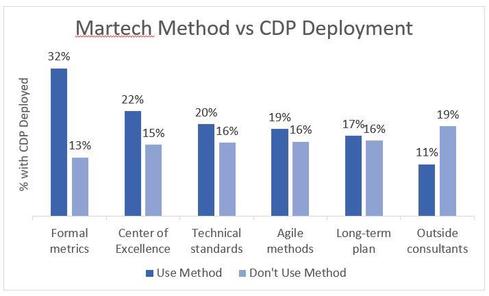 martech method vs cdp deployment