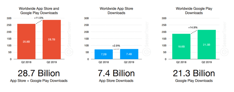 apps downloaded worldwide in 2018 and 2019
