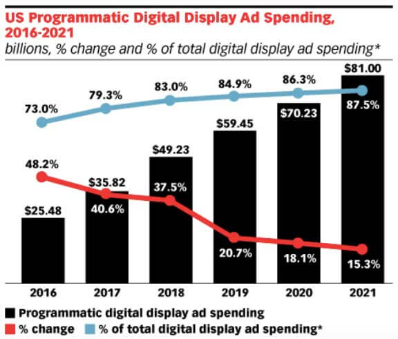 eMarketer stat on us programmatic advertising trend