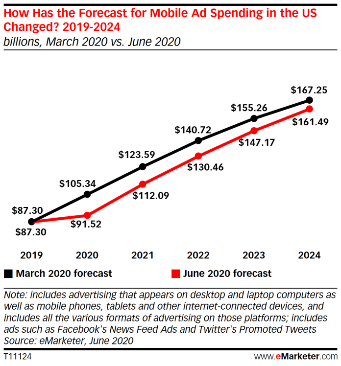 How Forecast Changed for mobile ad spends - emarketer